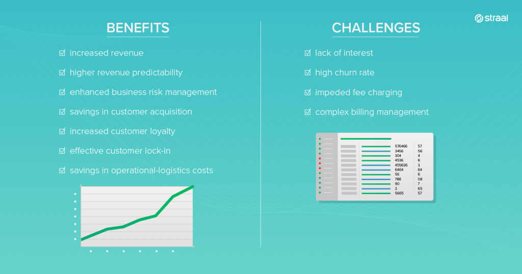 benefits & chellenges of the subscribtion business model