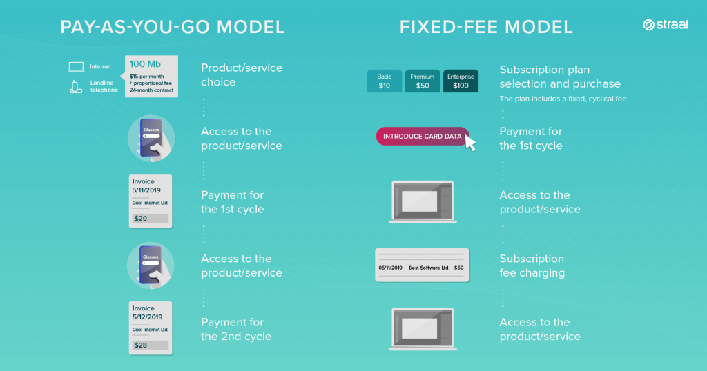 difference between two major types of subscription models: fixed-fee models & pay-as-you-go models
