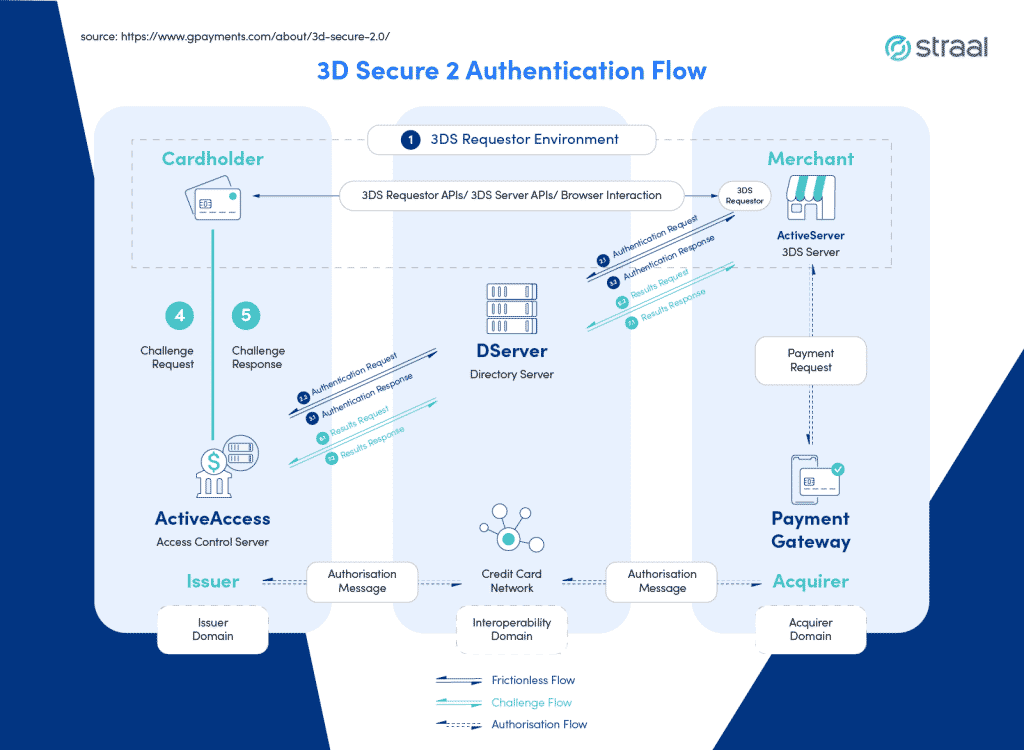 3D Secure 2 Authentication - visualisation of the process
