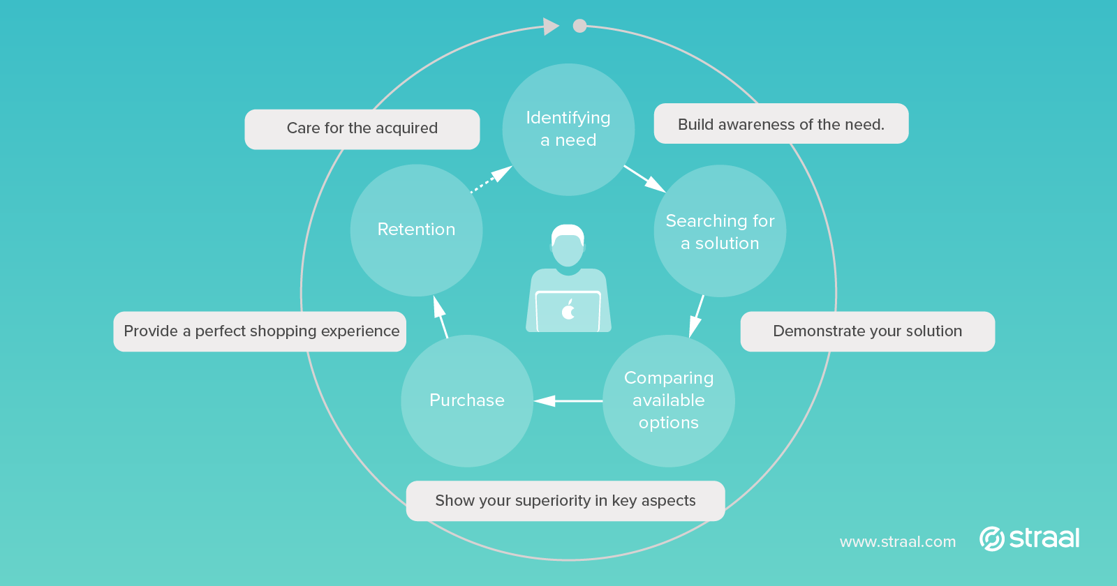 Customer lifecycle cover