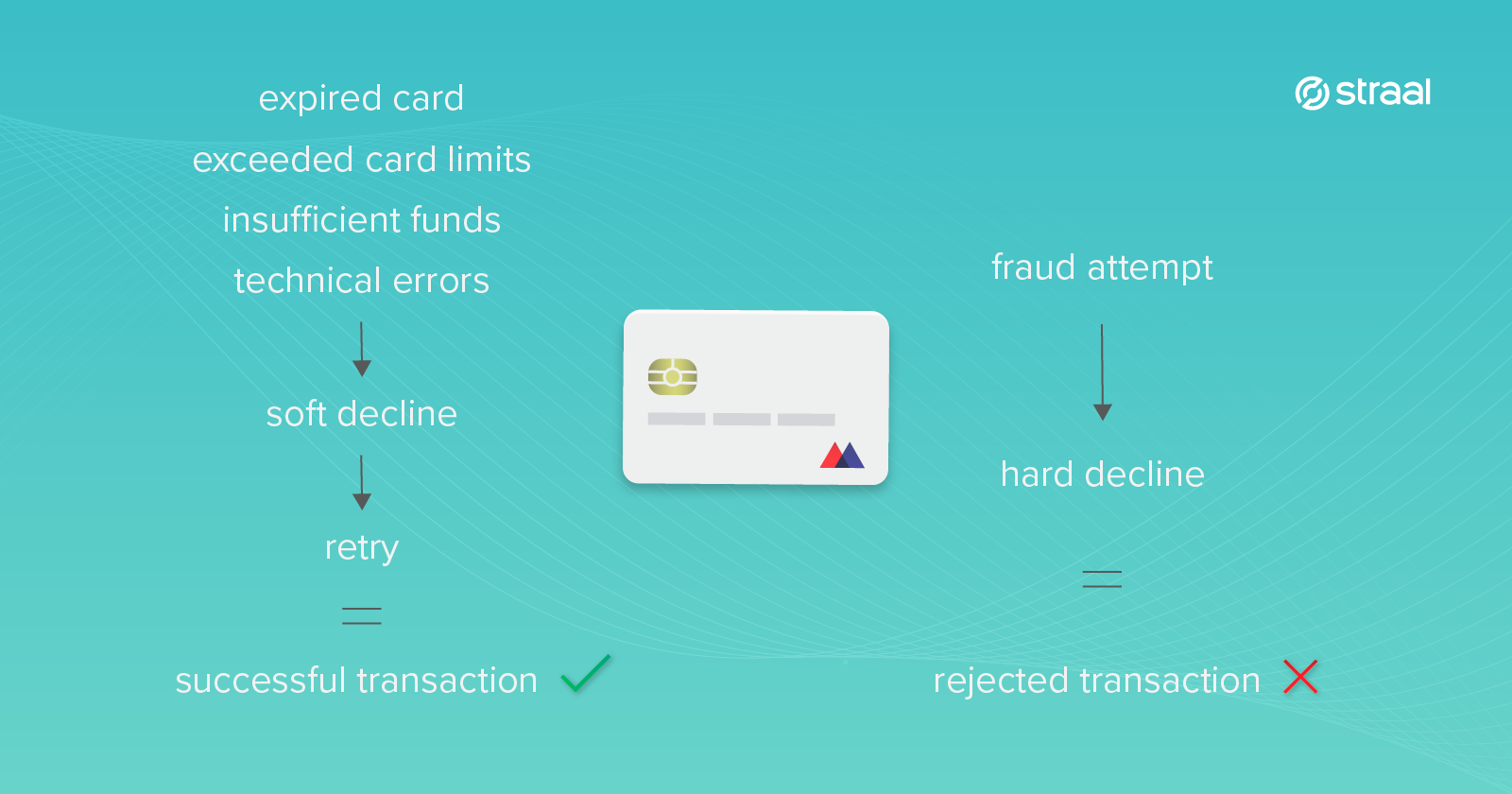 Reasons behind declined card transactions