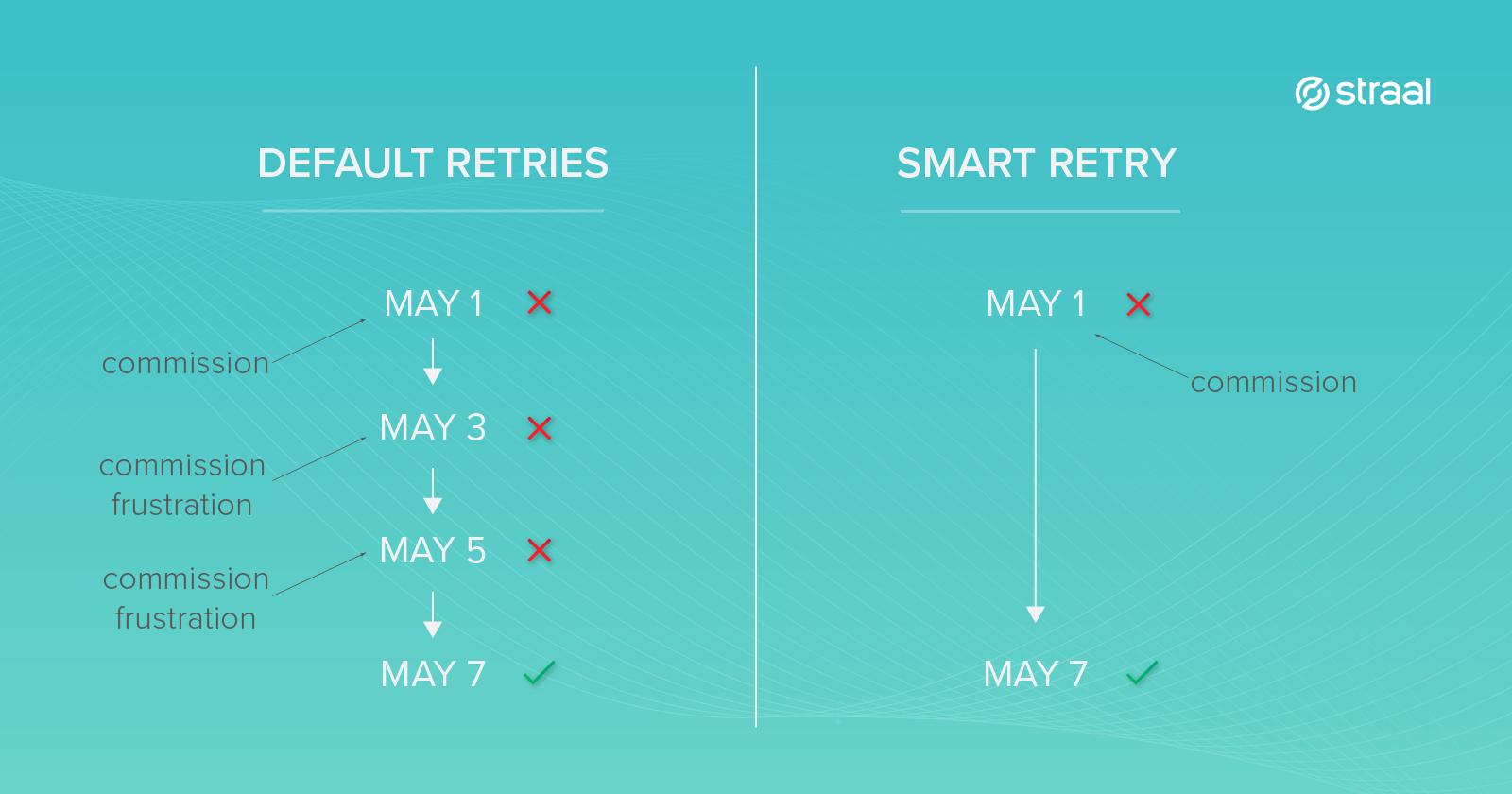 Default retries vs. Smart Retry