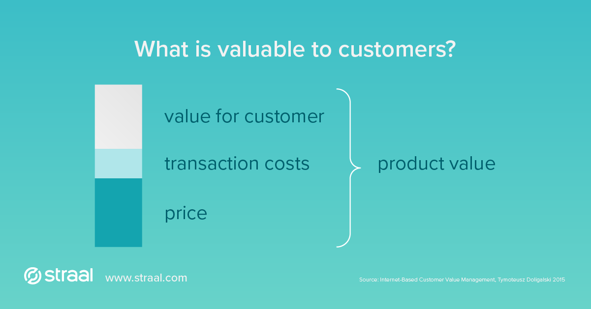 transaction costs is part of product value