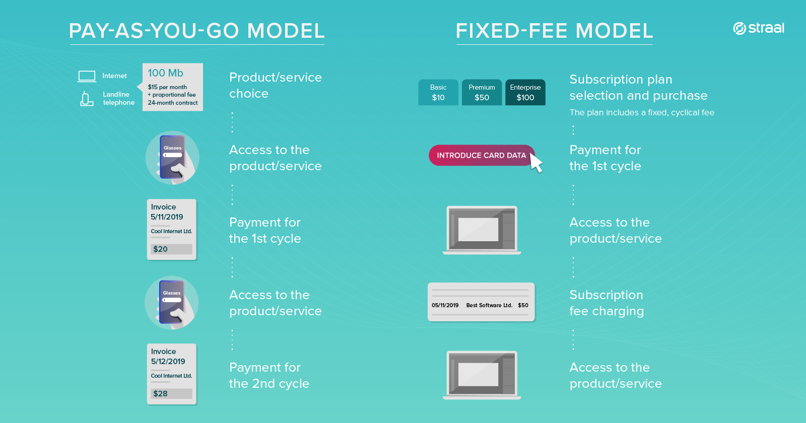 straal subscription-business-model payg-vs-fixed-fee